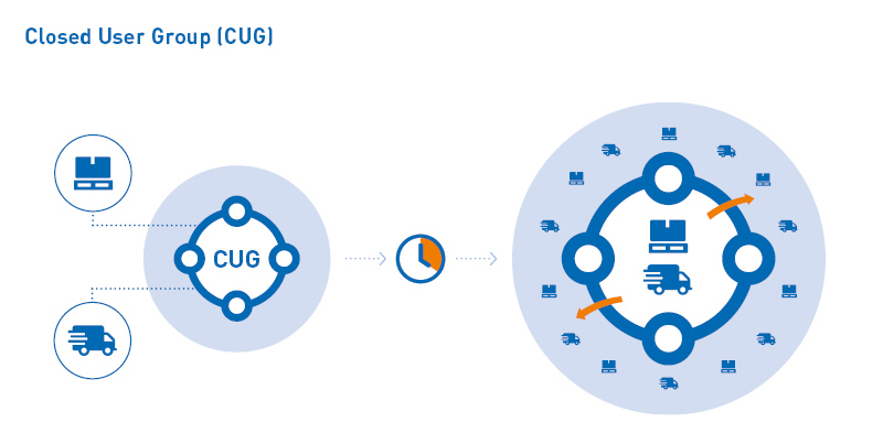 Infographic: How TIMOCOM's Closed User Groups (CUG) work