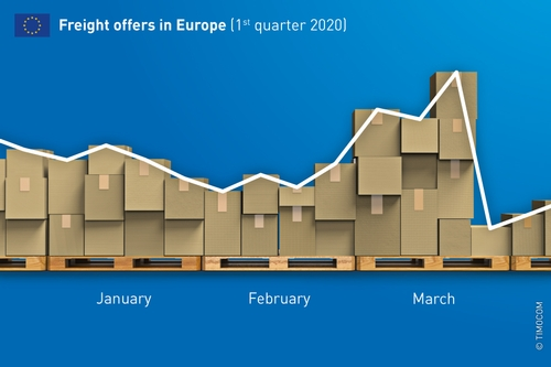 TIMOCOM transport barometer: Freight Offers in Europe 1. Quarter 2020